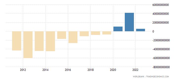 mexico portfolio investment excluding lcfar bop us dollar wb data