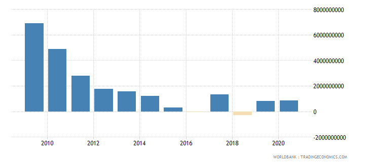 mexico ppg official creditors nfl us dollar wb data