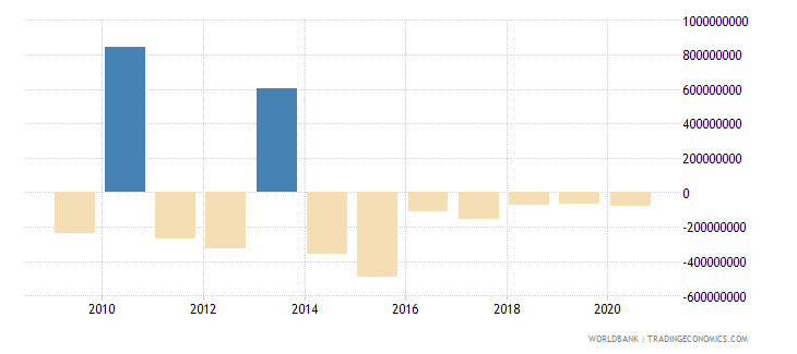 mexico ppg other private creditors nfl us dollar wb data