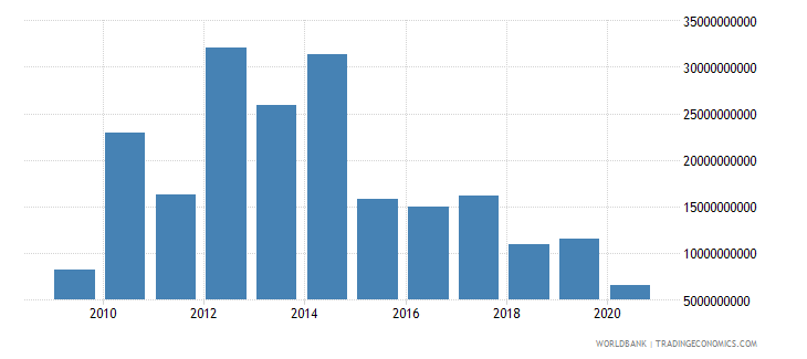 mexico ppg private creditors nfl us dollar wb data