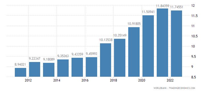 mexico ppp conversion factor private consumption lcu per international dollar wb data
