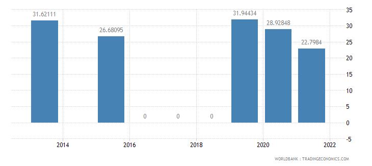 mexico present value of external debt percent of gni wb data
