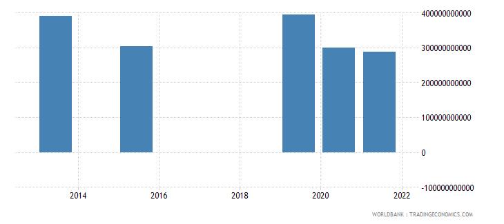 mexico present value of external debt us dollar wb data