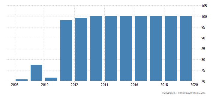 mexico private credit bureau coverage percent of adults wb data