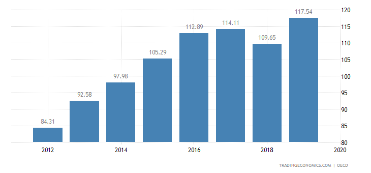 Mexico Private Debt To GDP