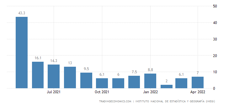 Mexico Gross Fixed Investment