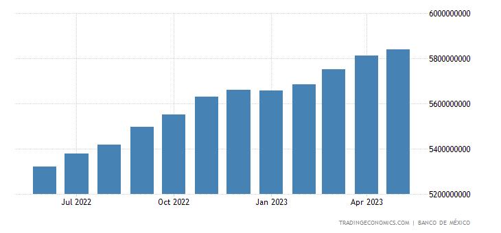 Mexico Private Sector Credit
