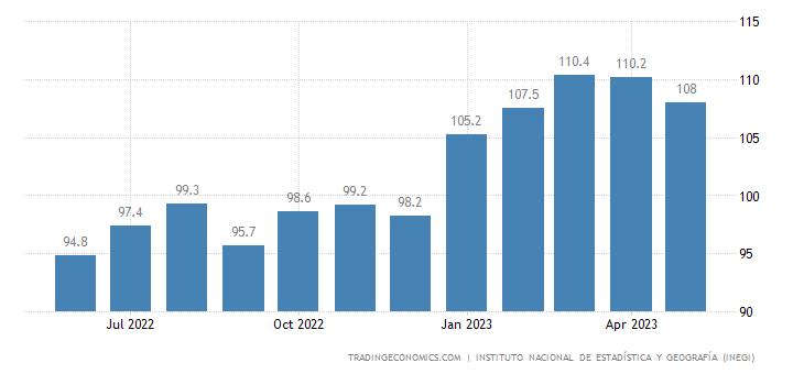 Mexico Productivity