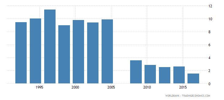 mexico proportion of population spending more than 10percent of household consumption or income on out of pocket health care expenditure percent wb data