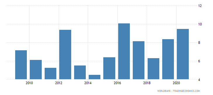mexico public and publicly guaranteed debt service percent of exports excluding workers remittances wb data
