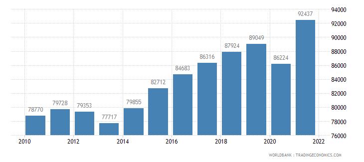 mexico railways goods transported million ton km wb data
