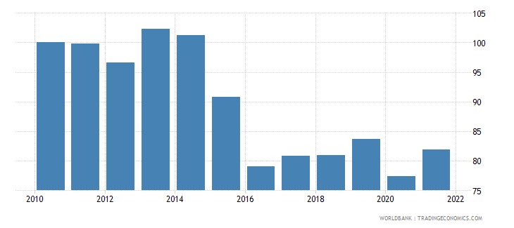 mexico real effective exchange rate index 2010  100 wb data