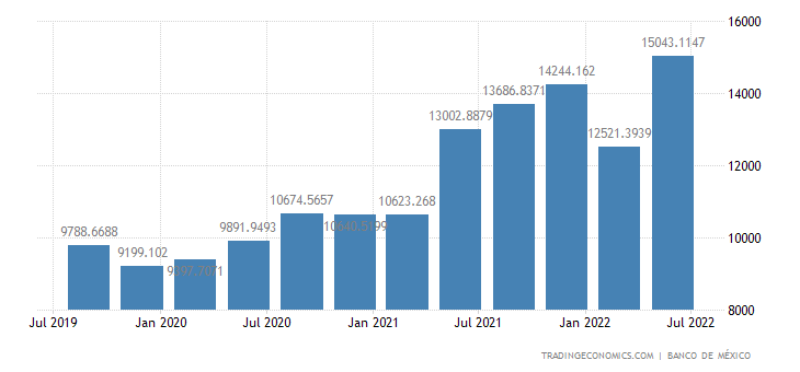Mexico Remittances