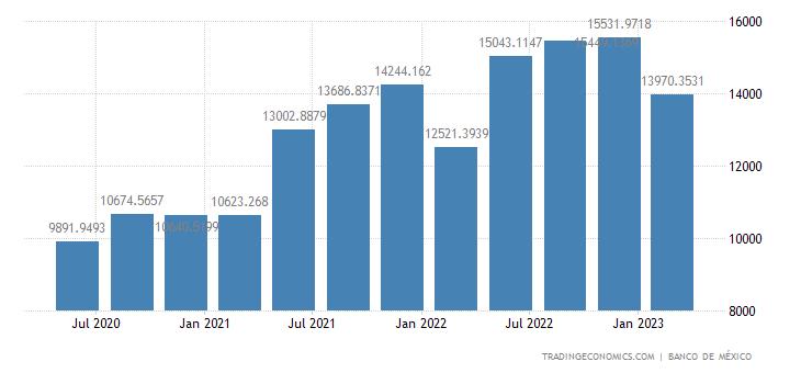Mexico Remittances