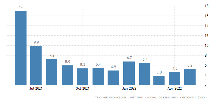Mexico Retail Sales YoY