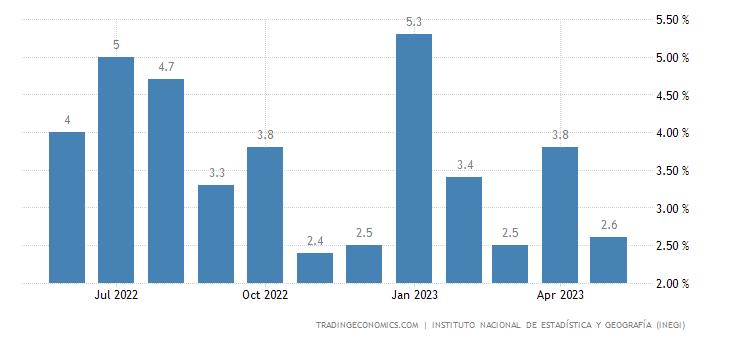 Mexico Retail Sales YoY