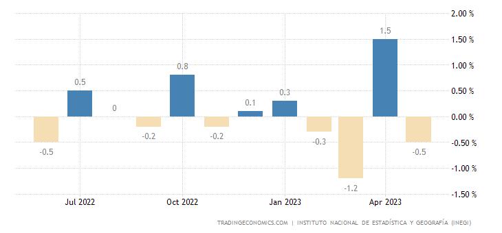 Mexico Retail Sales MoM