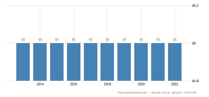 Mexico Retirement Age - Women