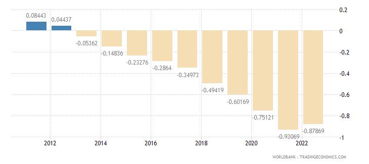 mexico rural population growth annual percent wb data