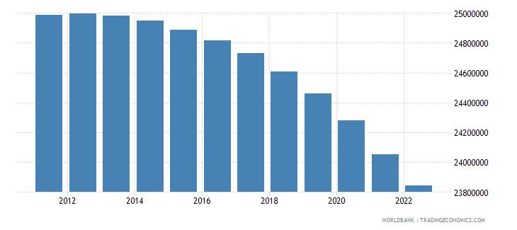 mexico rural population wb data