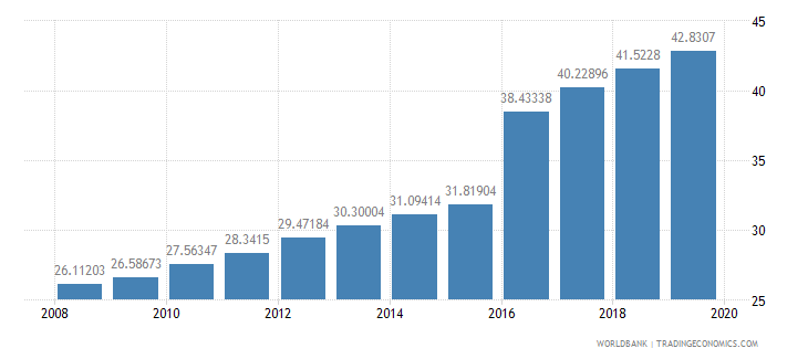 mexico school enrollment tertiary percent gross wb data