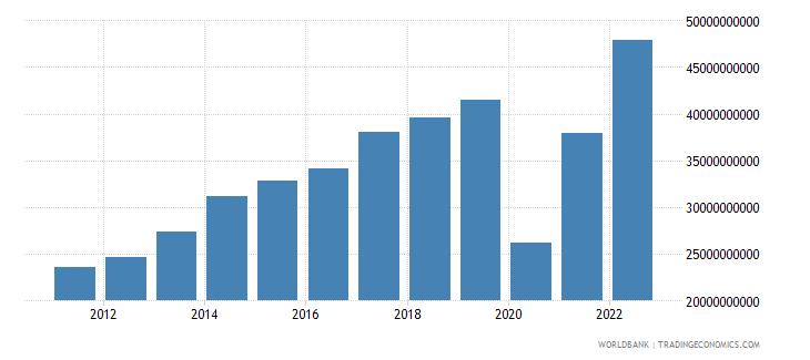 mexico service exports bop us dollar wb data