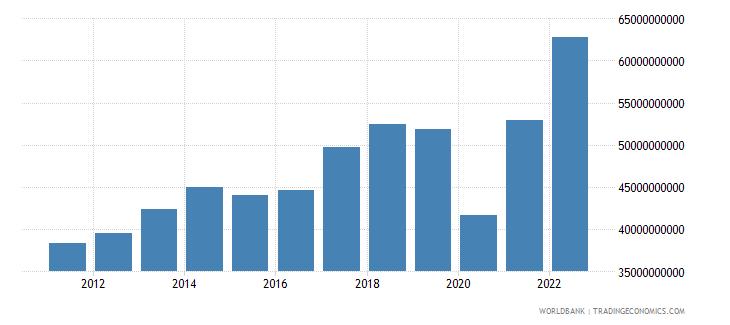 mexico service imports bop us dollar wb data