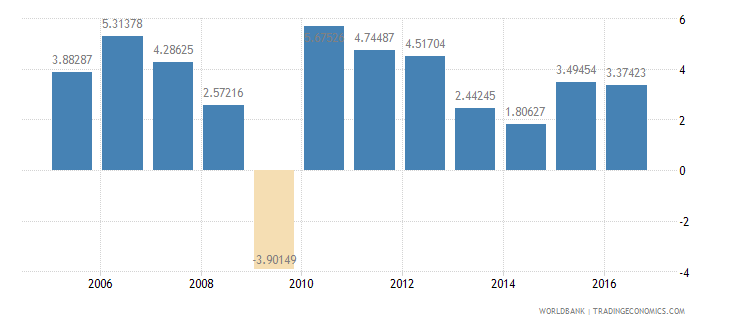 mexico services etc  value added annual percent growth wb data