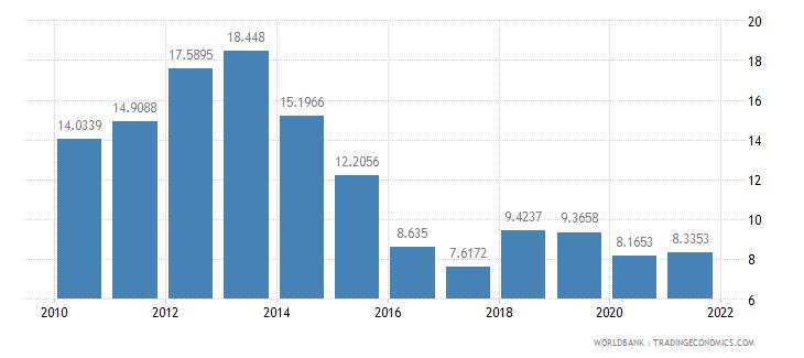 mexico short term debt percent of total external debt wb data