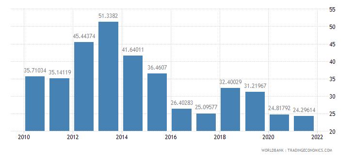 mexico short term debt percent of total reserves wb data