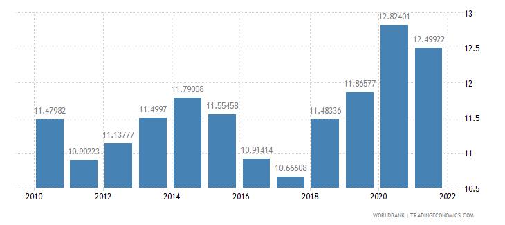 mexico social contributions percent of revenue wb data