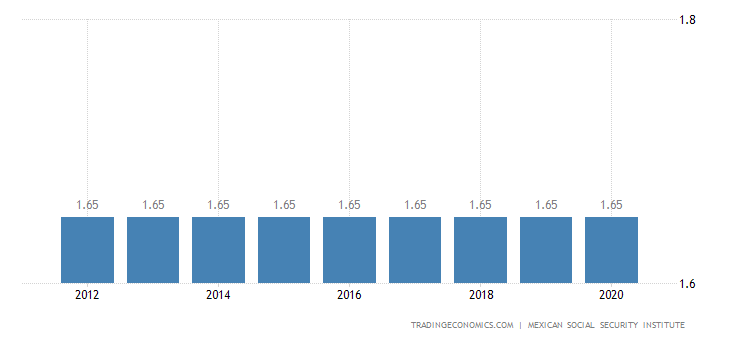 Mexico Social Security Rate For Employees