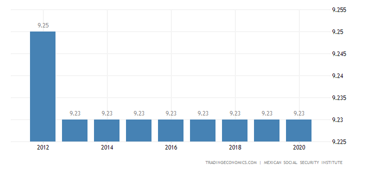 Mexico Social Security Rate