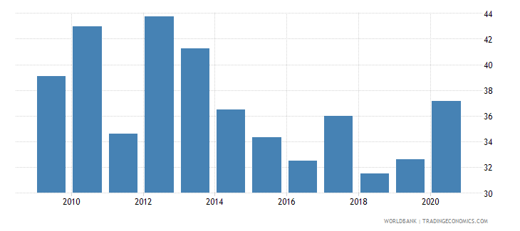 mexico stock market capitalization to gdp percent wb data