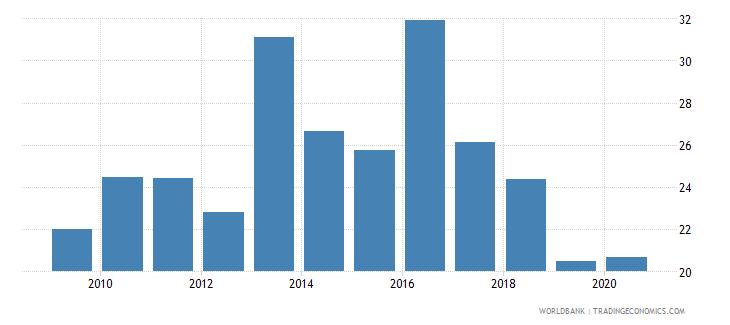 mexico stock market turnover ratio percent wb data