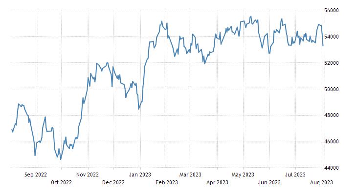 Mexico Stock Market IPC Index