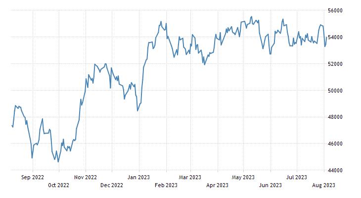 IPC Mexico Stock Market