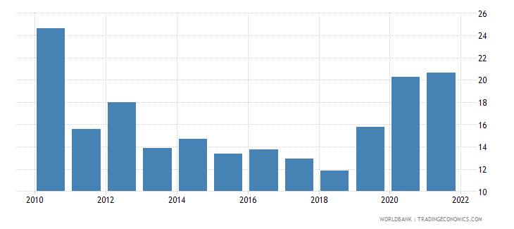 mexico stock price volatility wb data