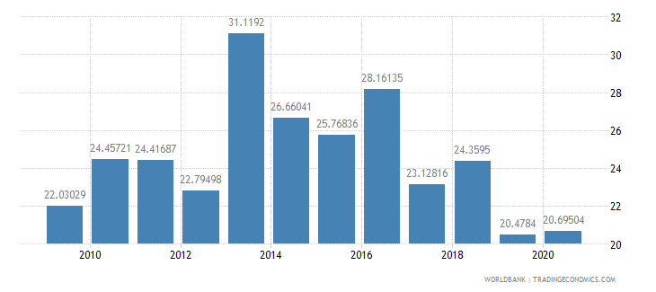mexico stocks traded turnover ratio percent wb data