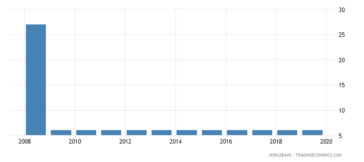 mexico tax payments number wb data
