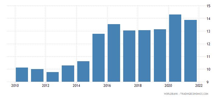 mexico tax revenue percent of gdp wb data