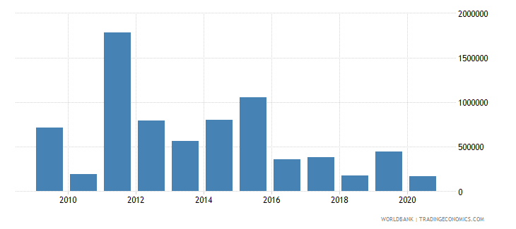 mexico taxes on exports current lcu wb data