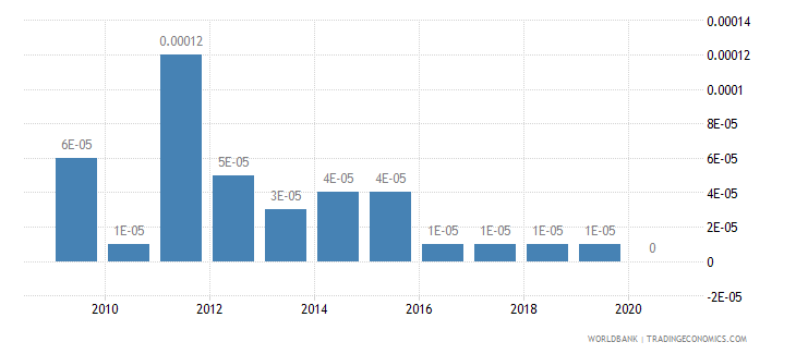 mexico taxes on exports percent of tax revenue wb data