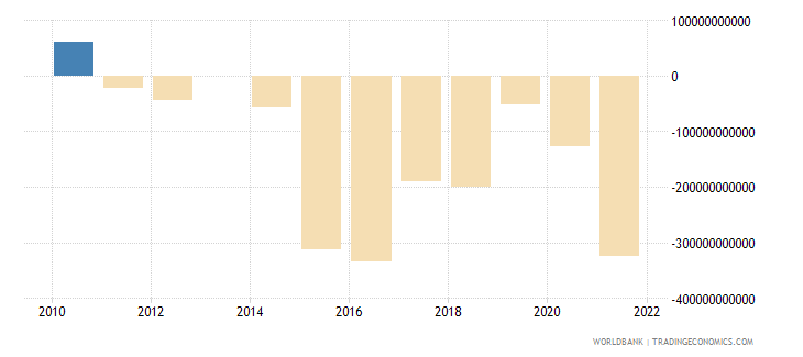 mexico terms of trade adjustment constant lcu wb data