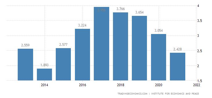 Mexico Terrorism Index