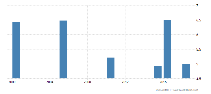 mexico total alcohol consumption per capita liters of pure alcohol projected estimates 15 years of age wb data