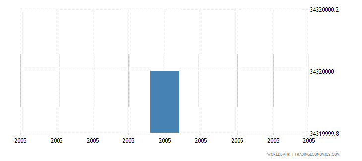 mexico total businesses registered number wb data