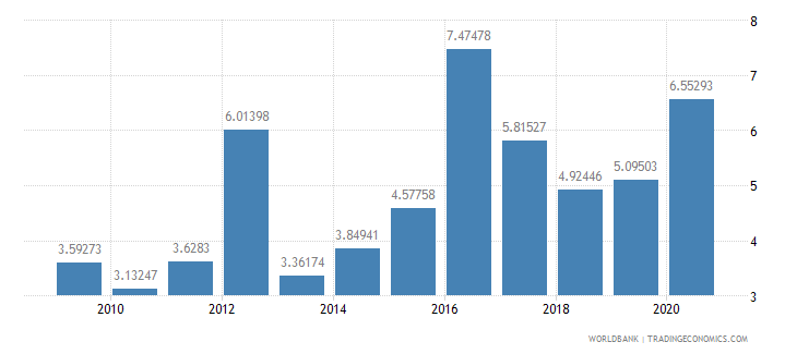 mexico total debt service percent of gni wb data