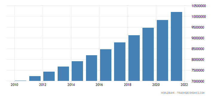 mexico total population for age 65 and above only 2005 and 2010 in number of people wb data