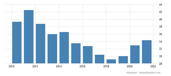 mexico total reserves percent of total external debt wb data